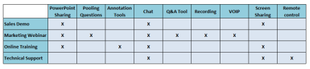 Sample requirements grid for webinar platform selection