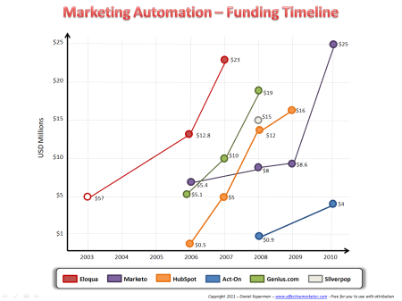 Marketing automation funding timeline