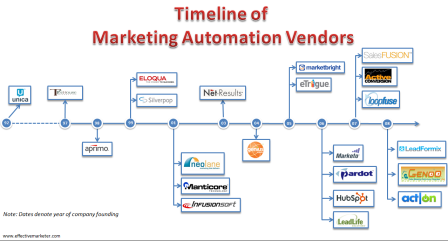 Timeline of Marketing Automation Vendors