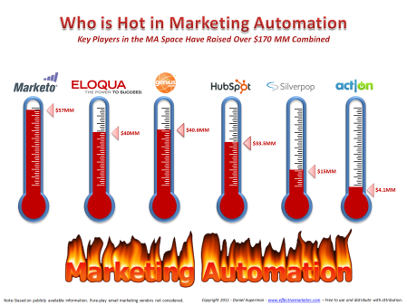 Total invested in Marketing Automation vendors