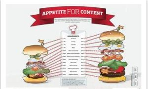 Appetite for Content Infographic