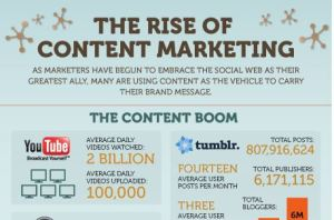 The Rise of Content Marketing Infographic