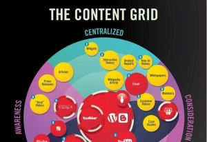 Content Marketing Grid Infographic