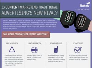 Content Marketing versus traditional marketing