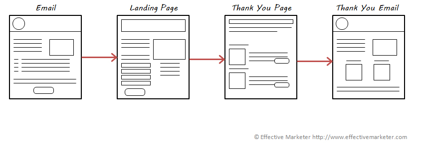 Landing Pages The Effective Marketer