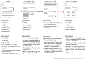 Email Marketing Process Flow